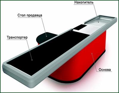 Прикассовый транспортер преобразователи частоты для конвейеров